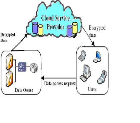 Essay on security services